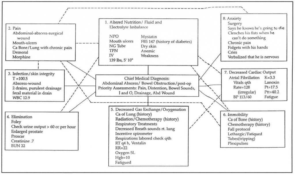 Concept Mapping | Nursing Articles | Concept Map Nursing, Nursing - Blank Nursing Concept Map Printable