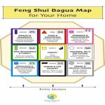 Feng Shui Bed Direction Chart Bagua Map Printable House Small   Bagua Map Printable