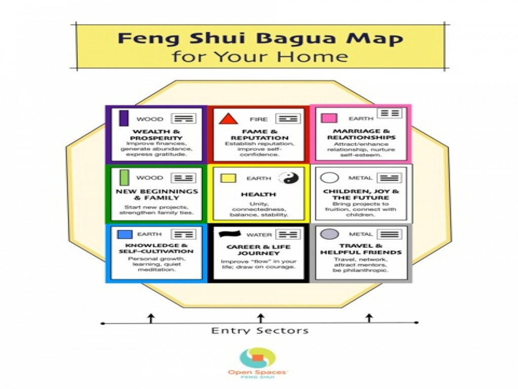 Feng Shui Bed Direction Chart Bagua Map Printable House Small - Bagua Map Printable