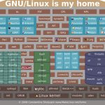 Gnu/linux Is My Home – Linux Kernel Map In Printable Pdf