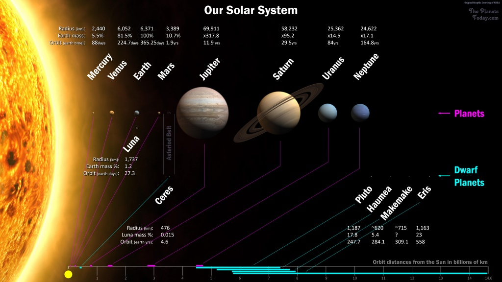 Large Solar System Map : The Planets Today - Printable Map Of The Solar System