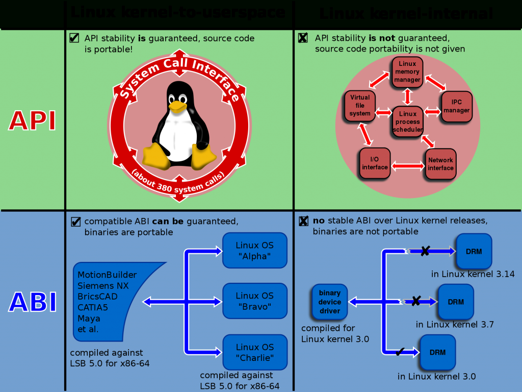 Linux Kernel Interfaces - Wikipedia - Linux Kernel Map In Printable Pdf