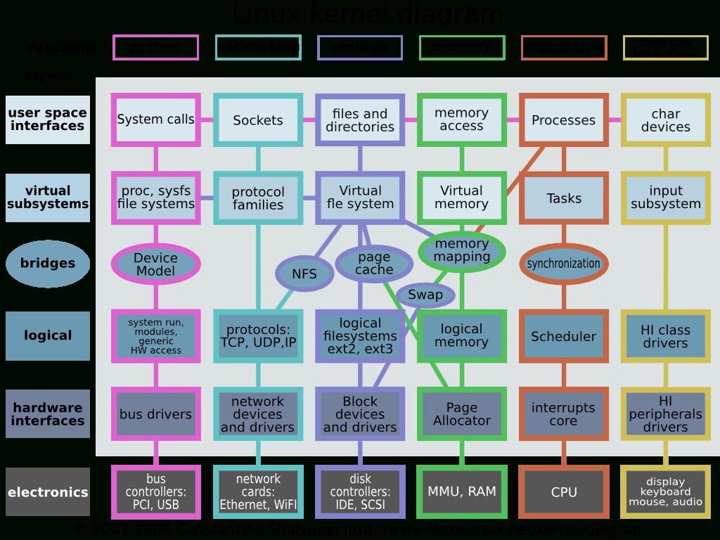 Linux_Kernel_Diagram   Linux   Linux Kernel, Linux Operating System - Linux Kernel Map In Printable Pdf