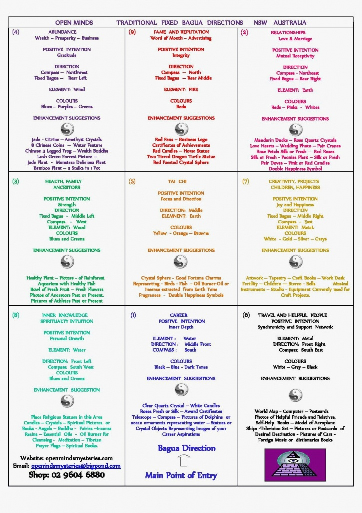 Piniyapo Moyende On Health And Wellness In 2019 | Feng Shui - Bagua Map Printable
