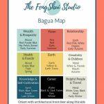 Pinthe Feng Shui Studio On Feng Shui Bagua Map In 2019 | Feng   Bagua Map Printable