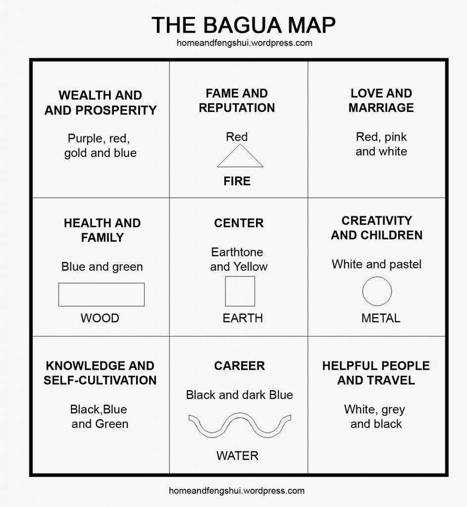 Printable Bagua Luxury Feng Shui Bagua | Www.dirconsultant - Bagua Map Printable