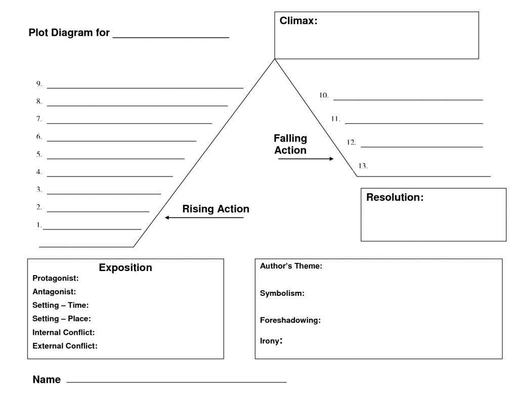 Printables Plot Structure Worksheet Plot Structure Worksheets - Plot Map Printable