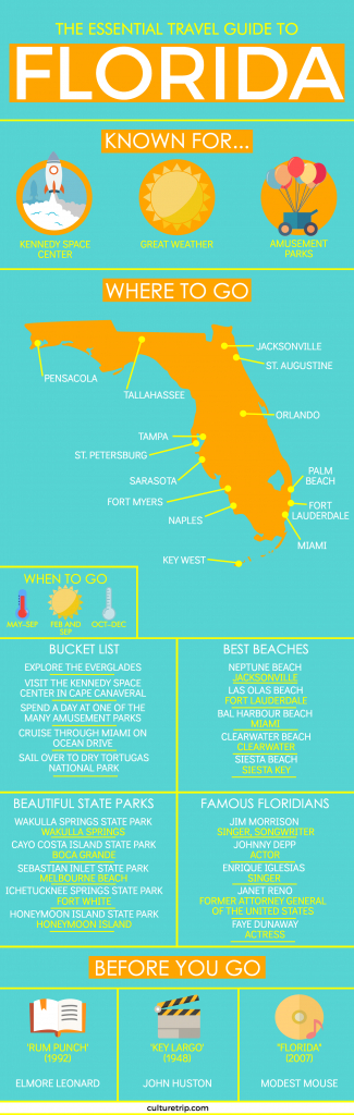 The Essential Travel Guide To Florida (Infographic) In 2019 - Florida Travel Guide Map