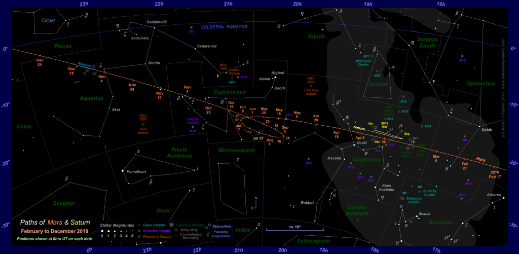 The Position Of Mars In The Night Sky: 2017 To 2019 - Texas Night Sky Map