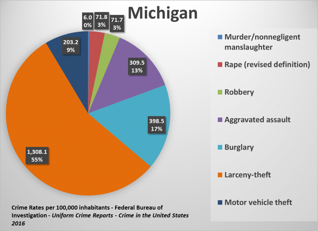 U.s. State Crime Rates - Comparing Types Of Crimes Across The States - Orange County Florida Crime Map