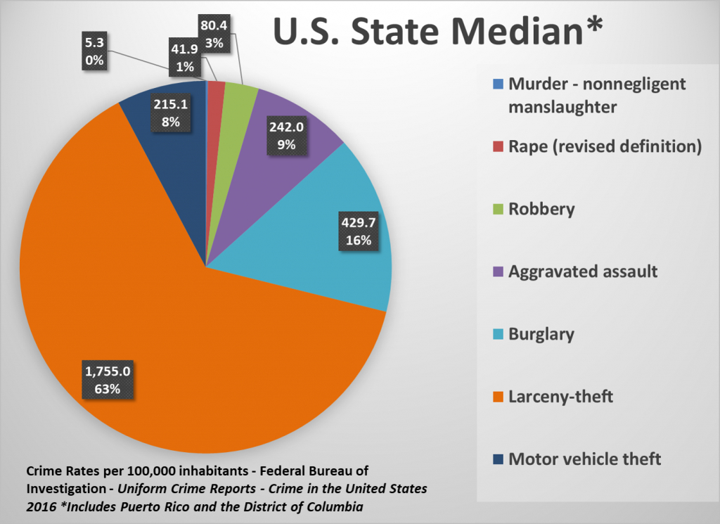 U.s. State Crime Rates - Comparing Types Of Crimes Across The States - Texas Crime Map
